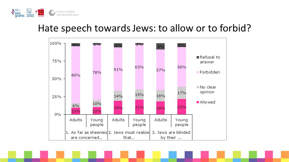 Hate speech towards Jews: to allow or to forbid