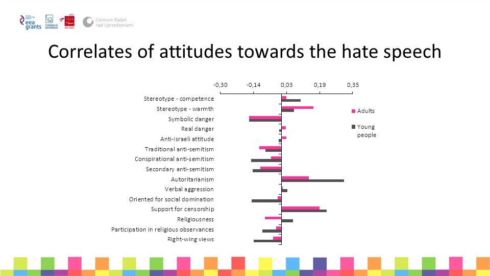 Correlates of attitudes towards the hate speech