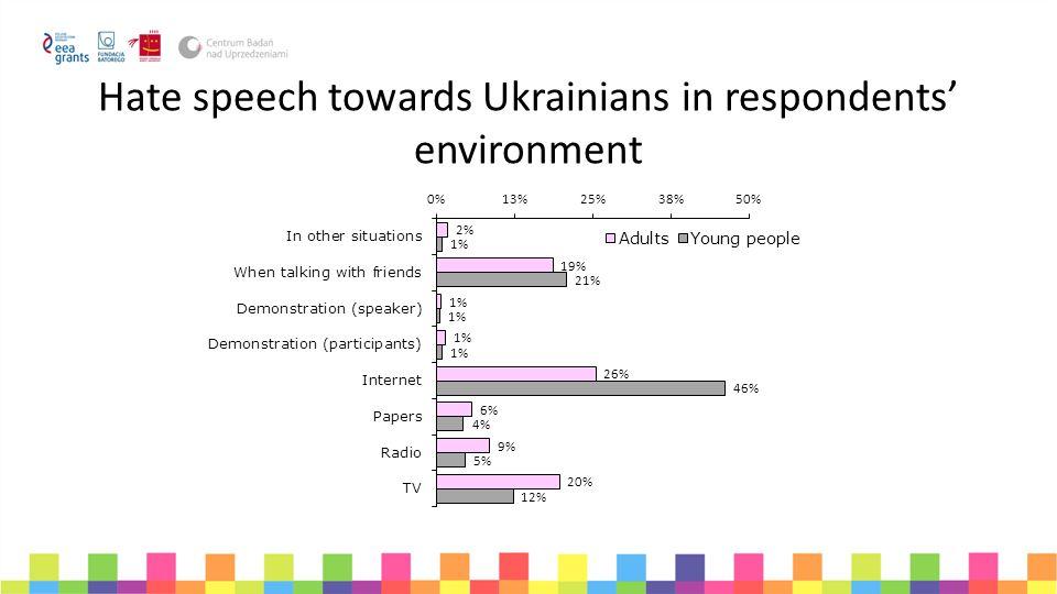 Hate speech towards Ukrainians in respondents' environment