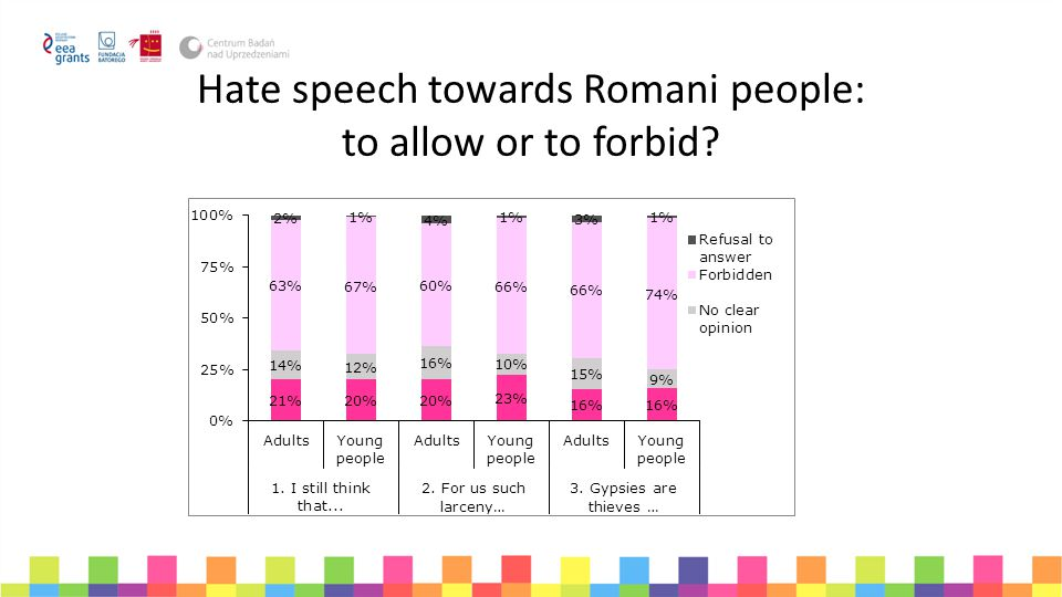 Hate speech towards Romani people: to allow or to forbid
