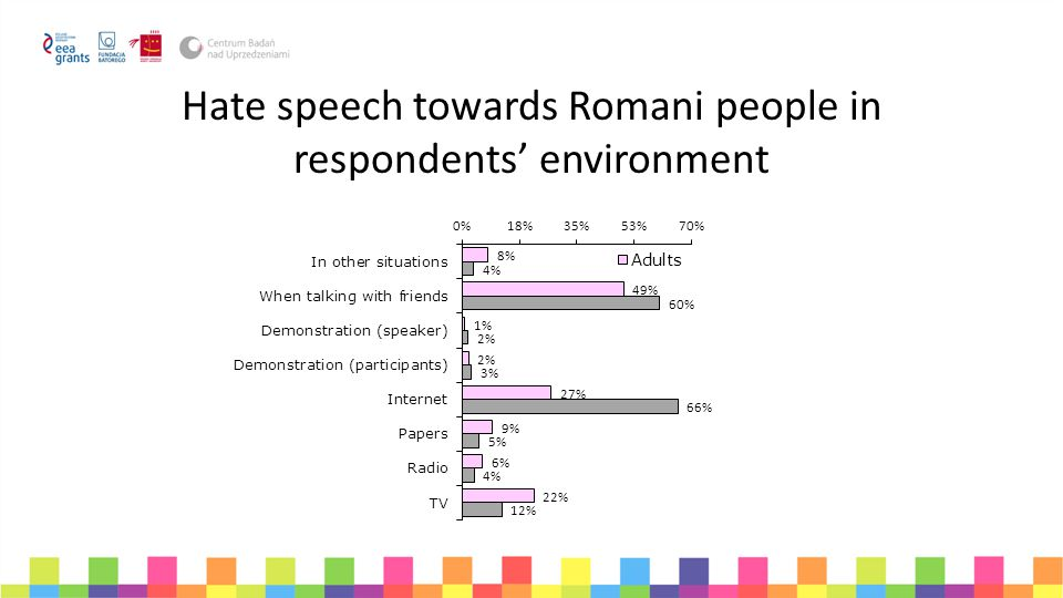Hate speech towards Romani people in respondents' environment
