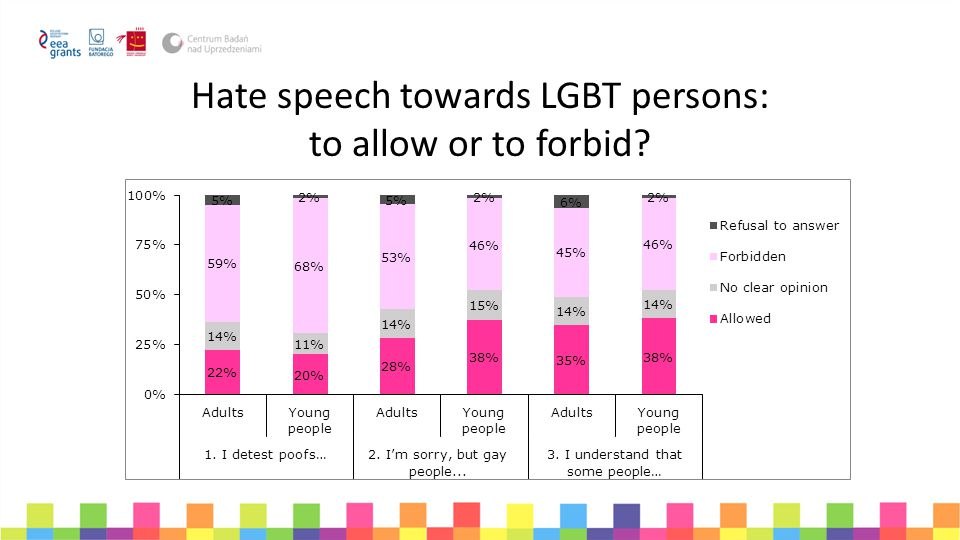 Hate speech towards LGBT persons: to allow or to forbid