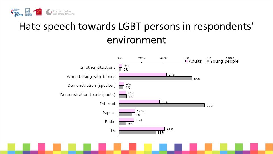 Hate speech towards LGBT persons in respondents' environment