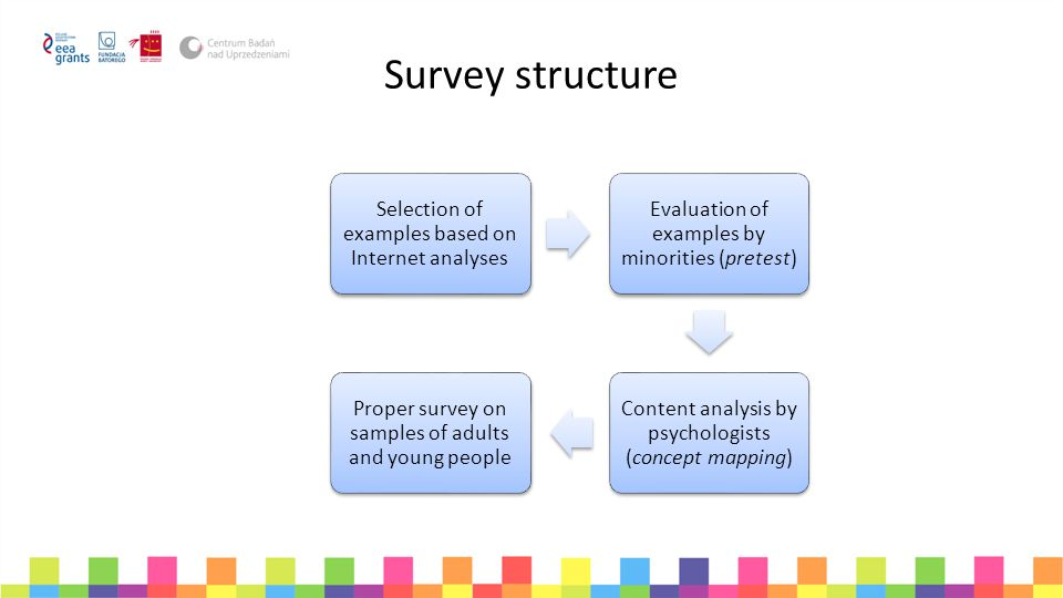 Survey structure Selection of examples based on Internet analyses