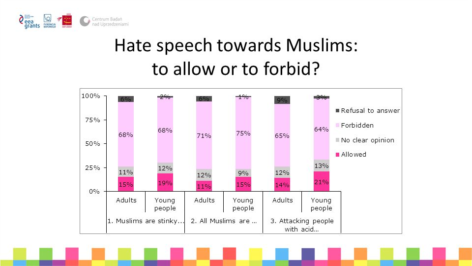 Hate speech towards Muslims: to allow or to forbid