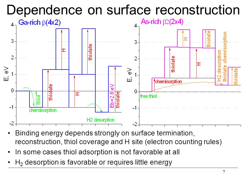 Dependence on surface reconstruction