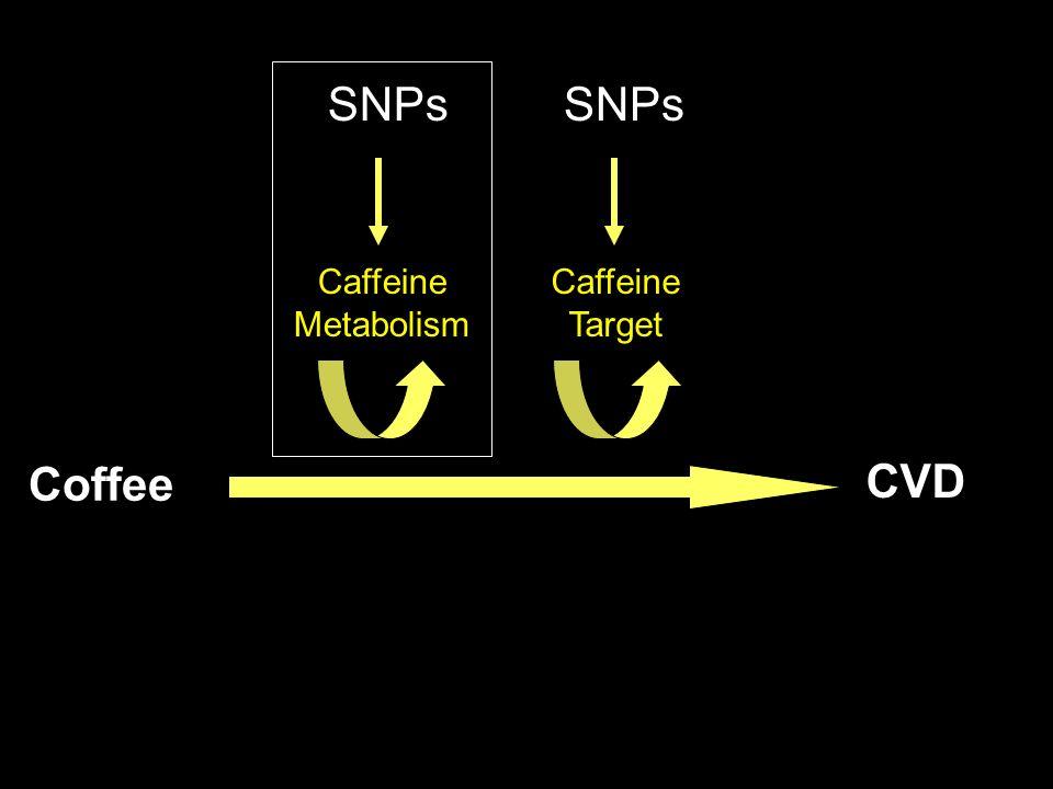 Caffeine Metabolism SNPs Caffeine Target SNPs Coffee CVD