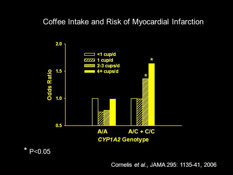 Coffee Intake and Risk of Myocardial Infarction