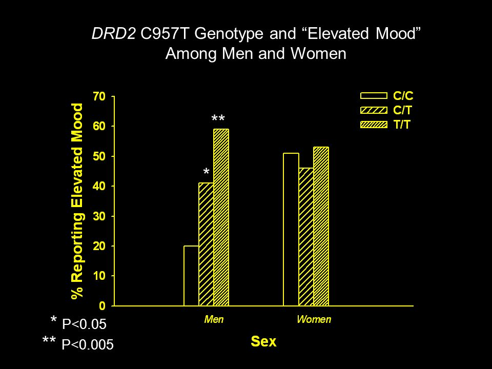 DRD2 C957T Genotype and Elevated Mood Among Men and Women