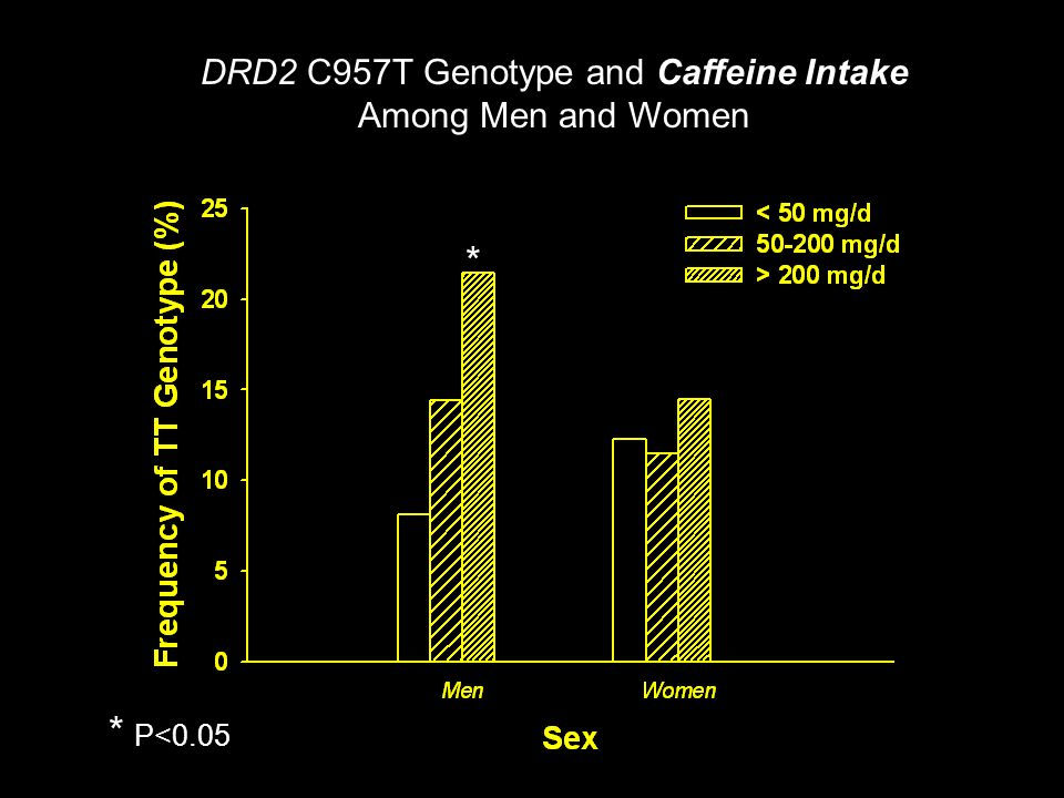 DRD2 C957T Genotype and Caffeine Intake Among Men and Women