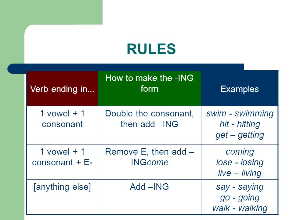 RULES Verb ending in... How to make the -ING form Examples
