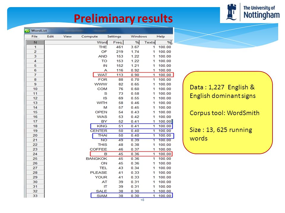 Preliminary results Data : 1,227 English & English dominant signs