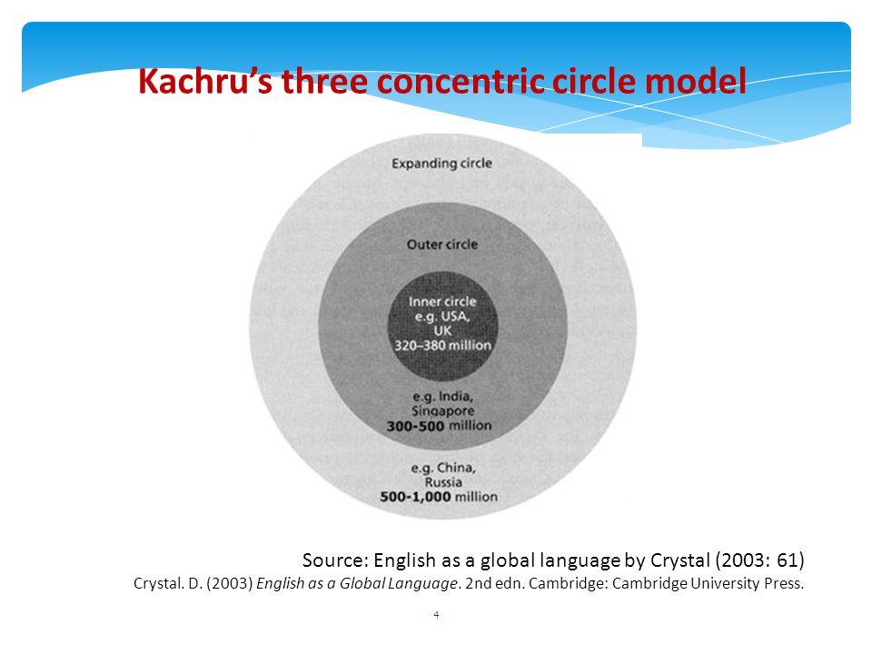 Kachru's three concentric circle model