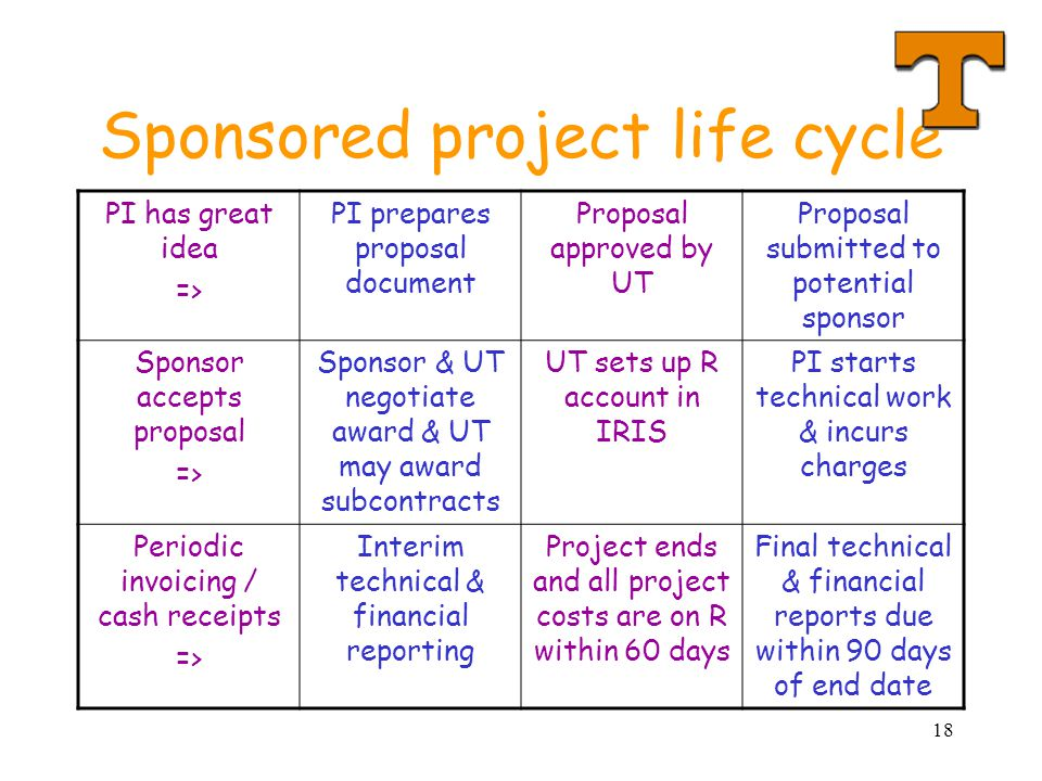 Sponsored project life cycle