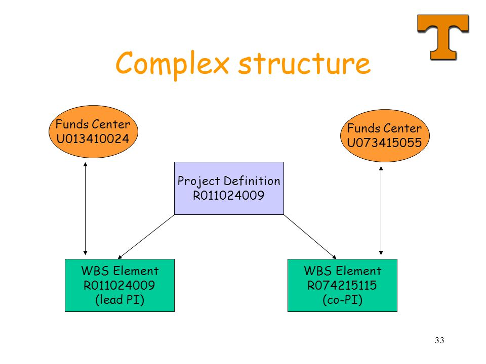 Complex structure Funds Center U Funds Center U
