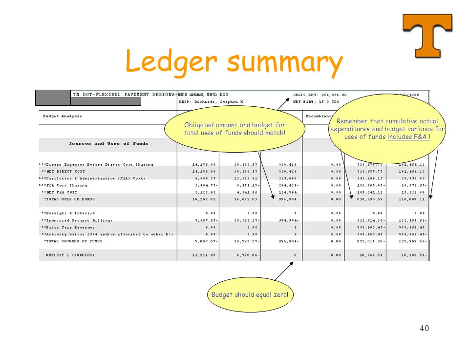 Ledger summary Remember that cumulative actual