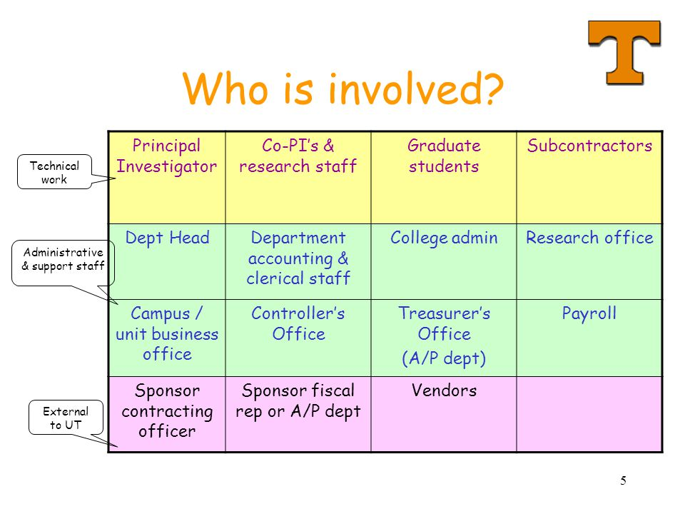 Who is involved Principal Investigator Co-PI's & research staff