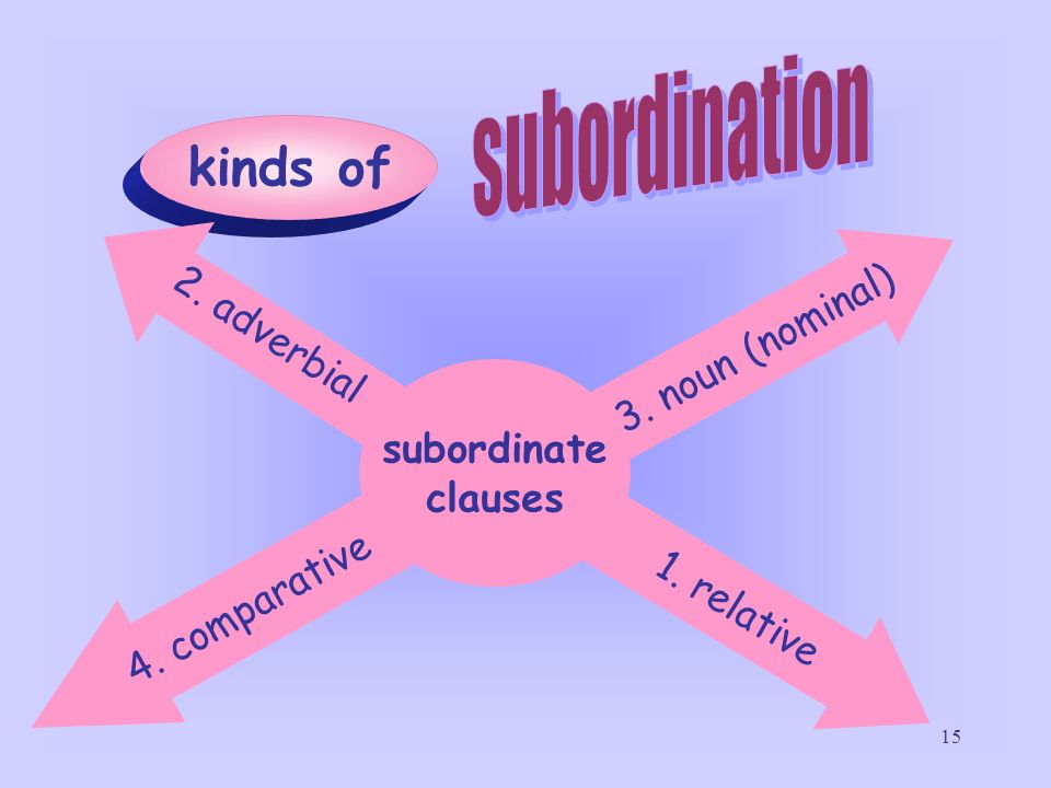 subordination kinds of 2. adverbial 3. noun (nominal) subordinate