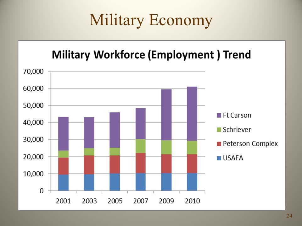 Military Economy
