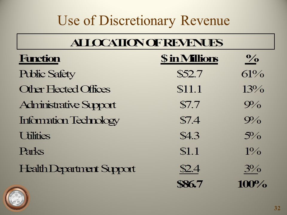 Use of Discretionary Revenue
