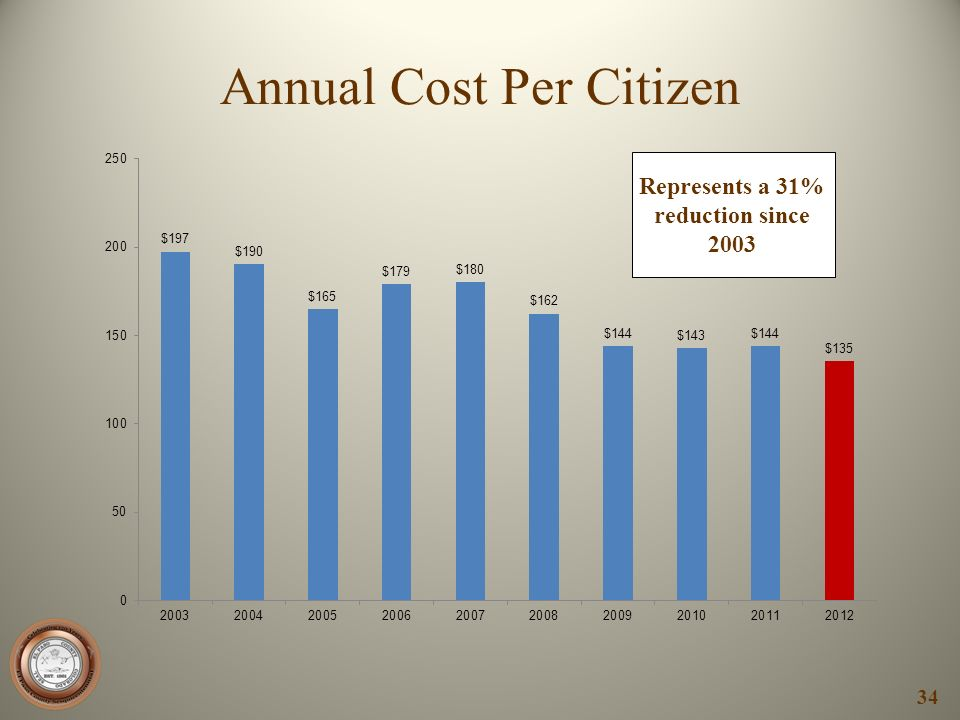 Annual Cost Per Citizen