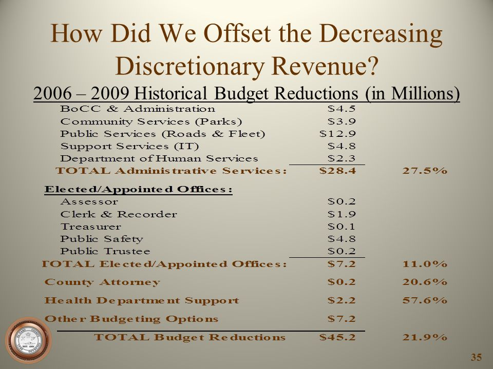 How Did We Offset the Decreasing Discretionary Revenue