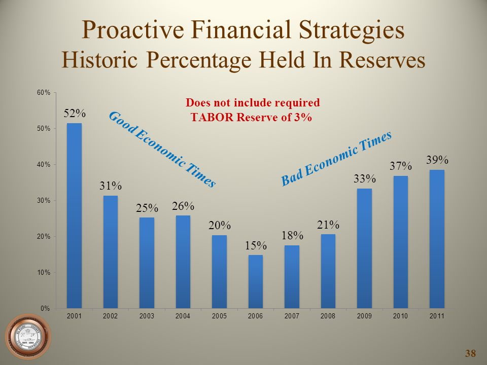 Proactive Financial Strategies Historic Percentage Held In Reserves