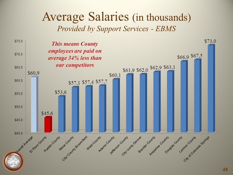 Average Salaries (in thousands)