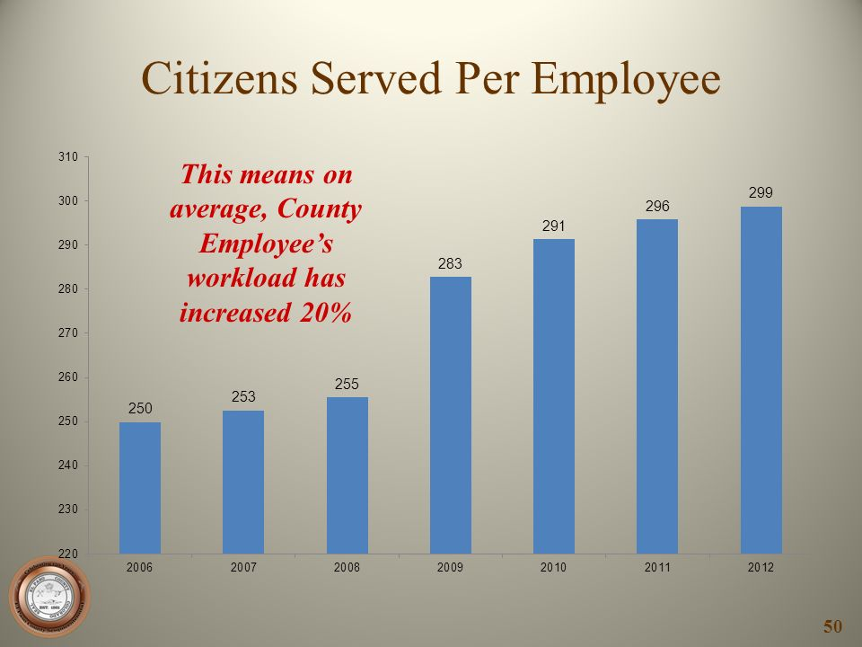 Citizens Served Per Employee