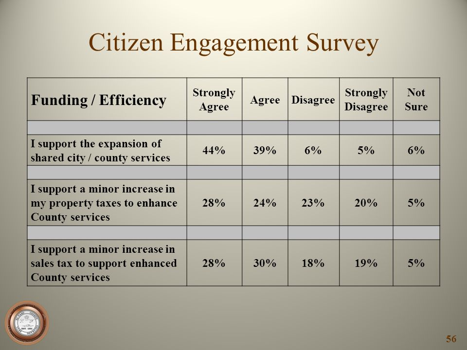 Citizen Engagement Survey