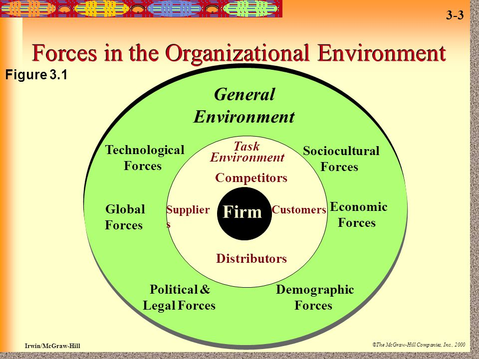 Forces in the Organizational Environment