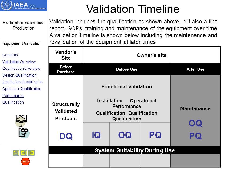Validation Timeline DQ OQ IQ PQ