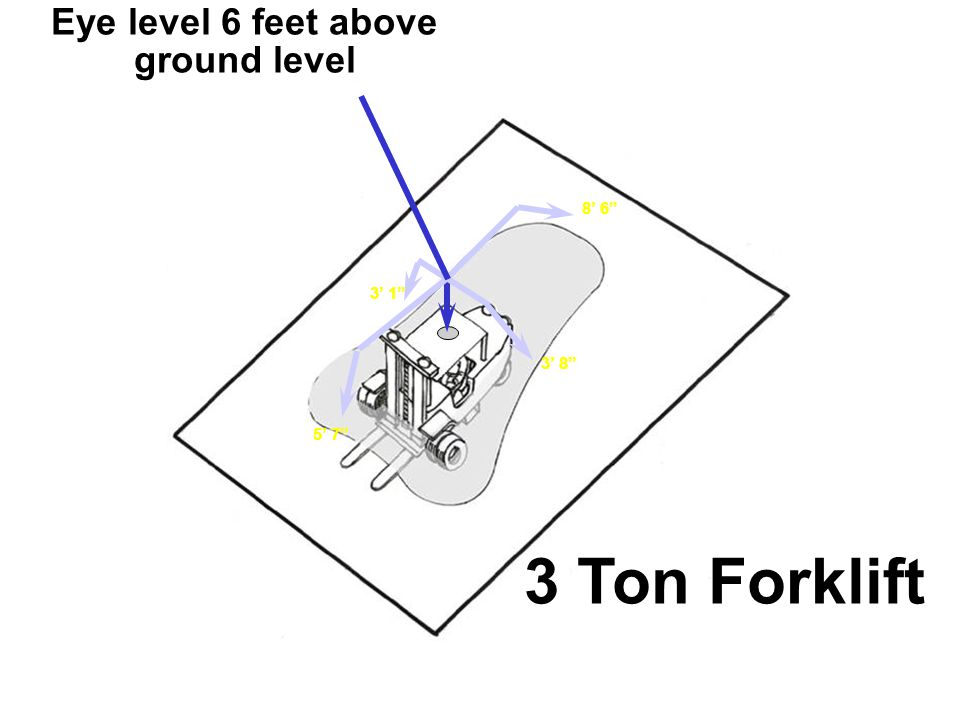 3 Ton Forklift Eye level 6 feet above ground level 8' 6 3' 1 3' 8