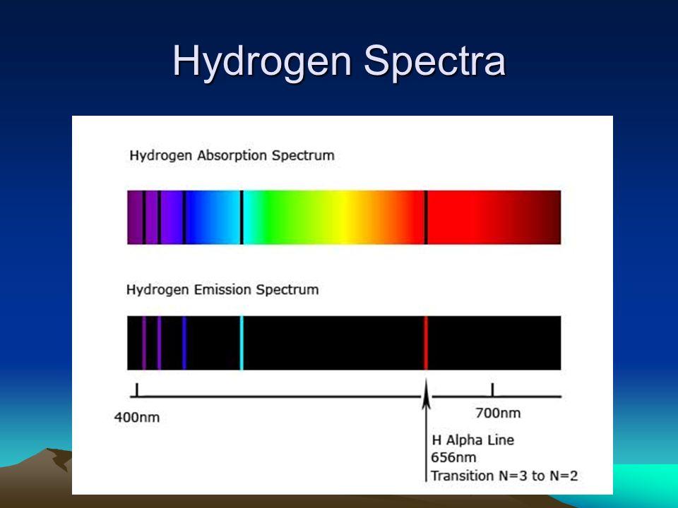 Hydrogen Spectra
