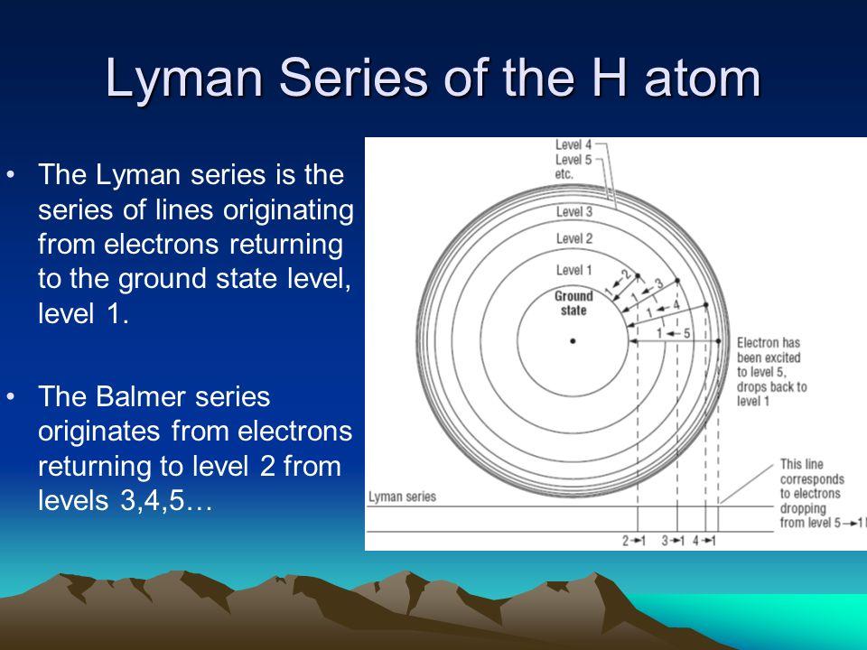 Lyman Series of the H atom