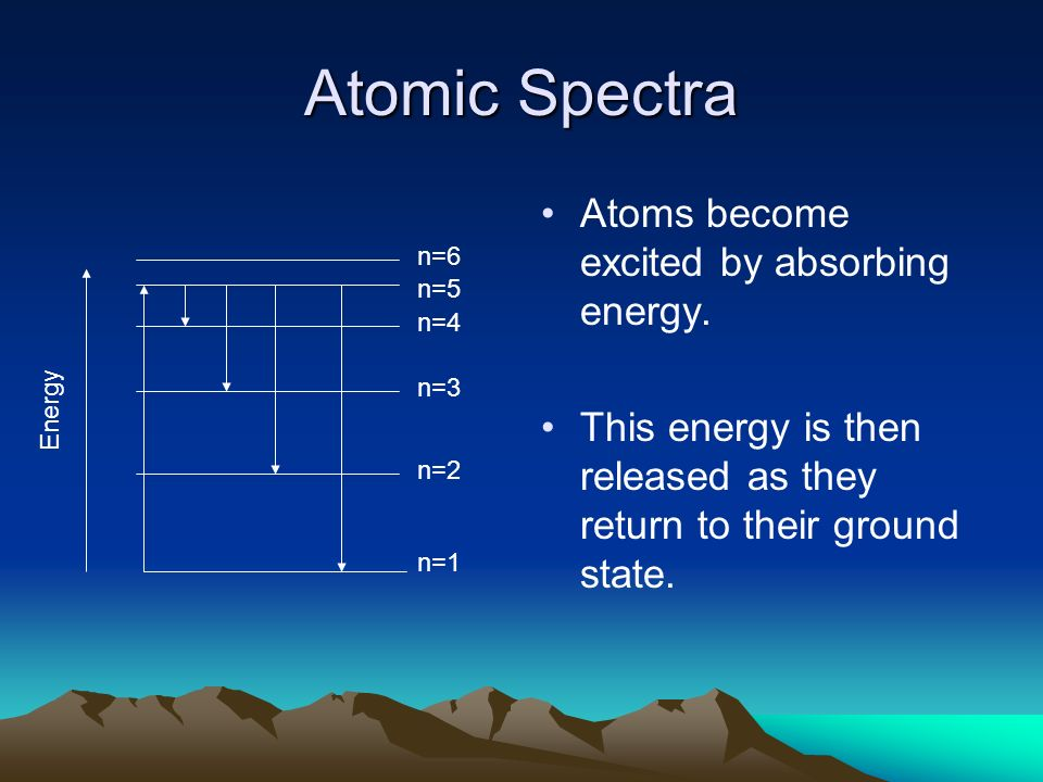 Atomic Spectra Atoms become excited by absorbing energy.