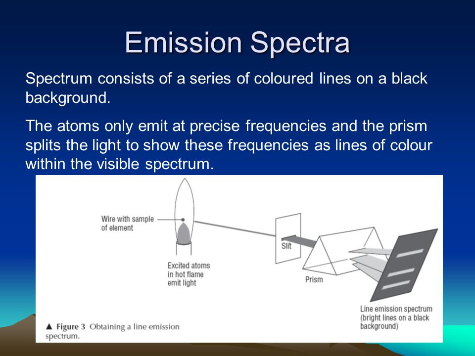 Emission Spectra Spectrum consists of a series of coloured lines on a black background.