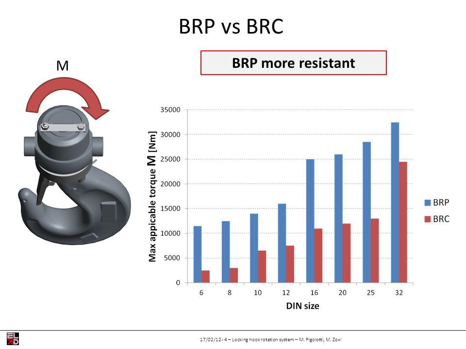 BRP vs BRC BRP more resistant M