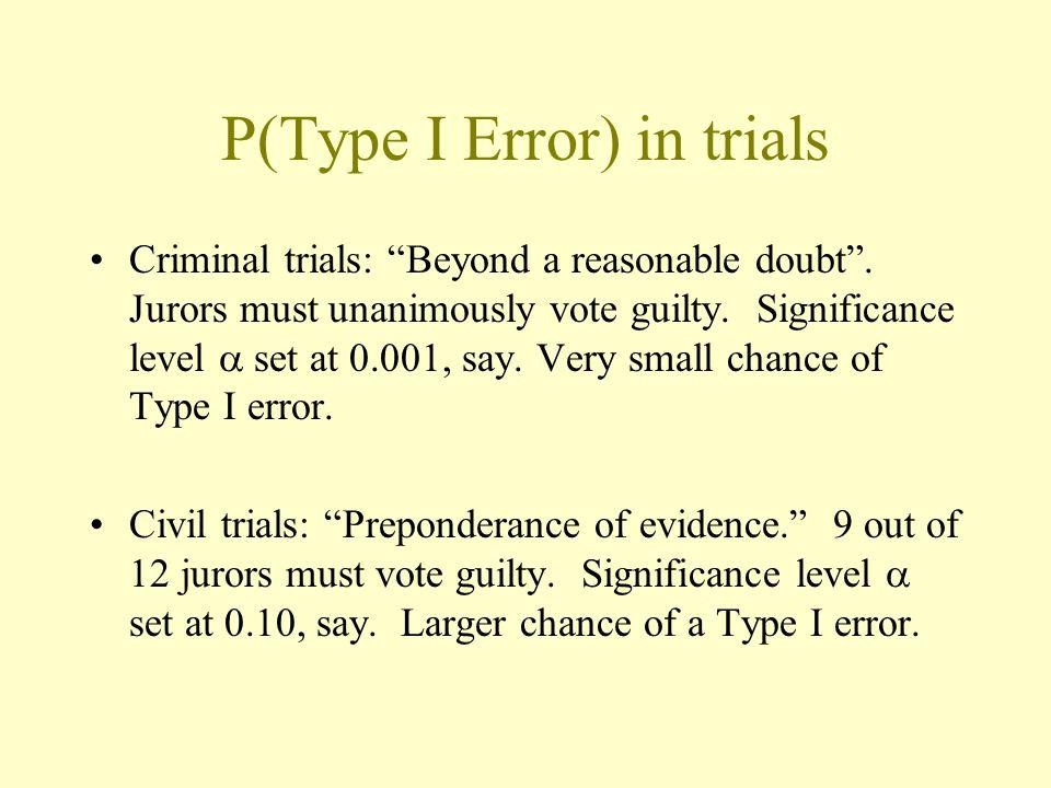 P(Type I Error) in trials