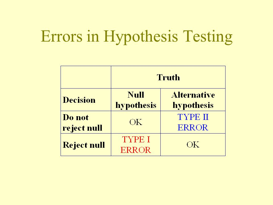 Errors in Hypothesis Testing