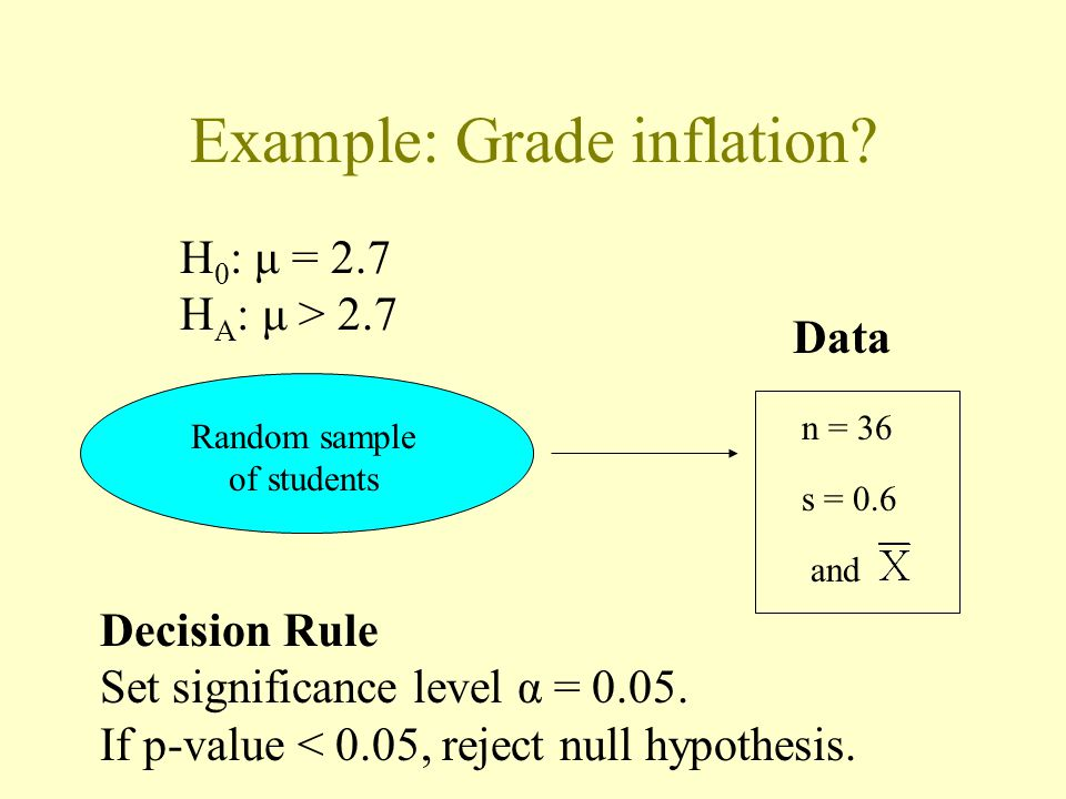 Example: Grade inflation