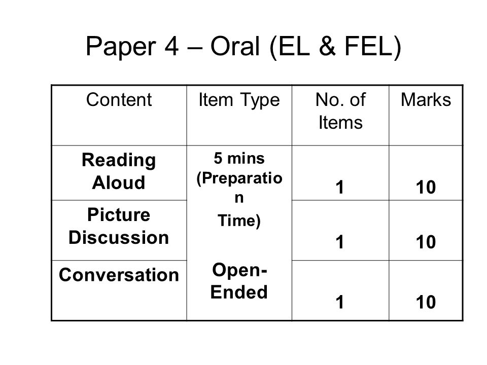 Paper 4 – Oral (EL & FEL) Content Item Type No. of Items Marks