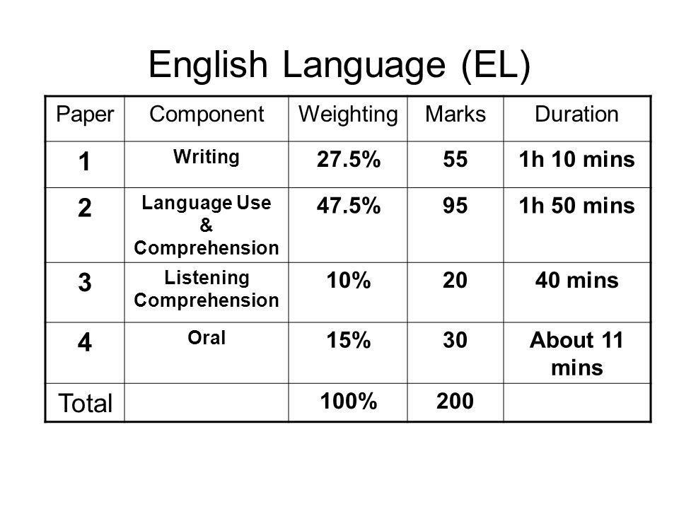 Language Use & Comprehension Listening Comprehension