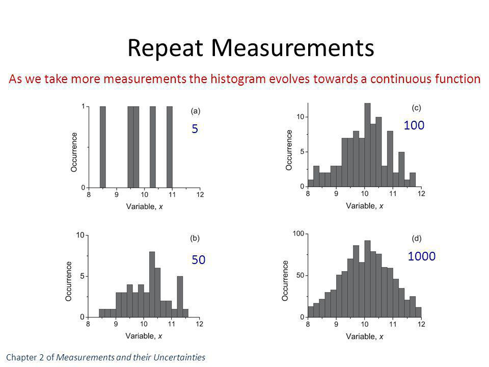 Repeat Measurements As we take more measurements the histogram evolves towards a continuous function.