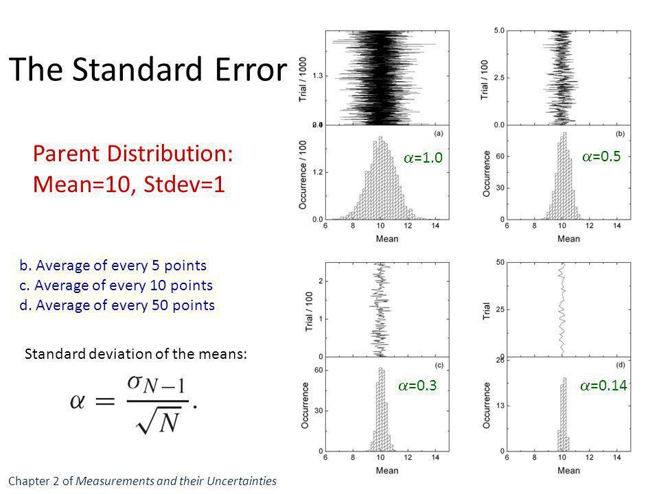 The Standard Error Parent Distribution: Mean=10, Stdev=1 a=1.0 a=0.5