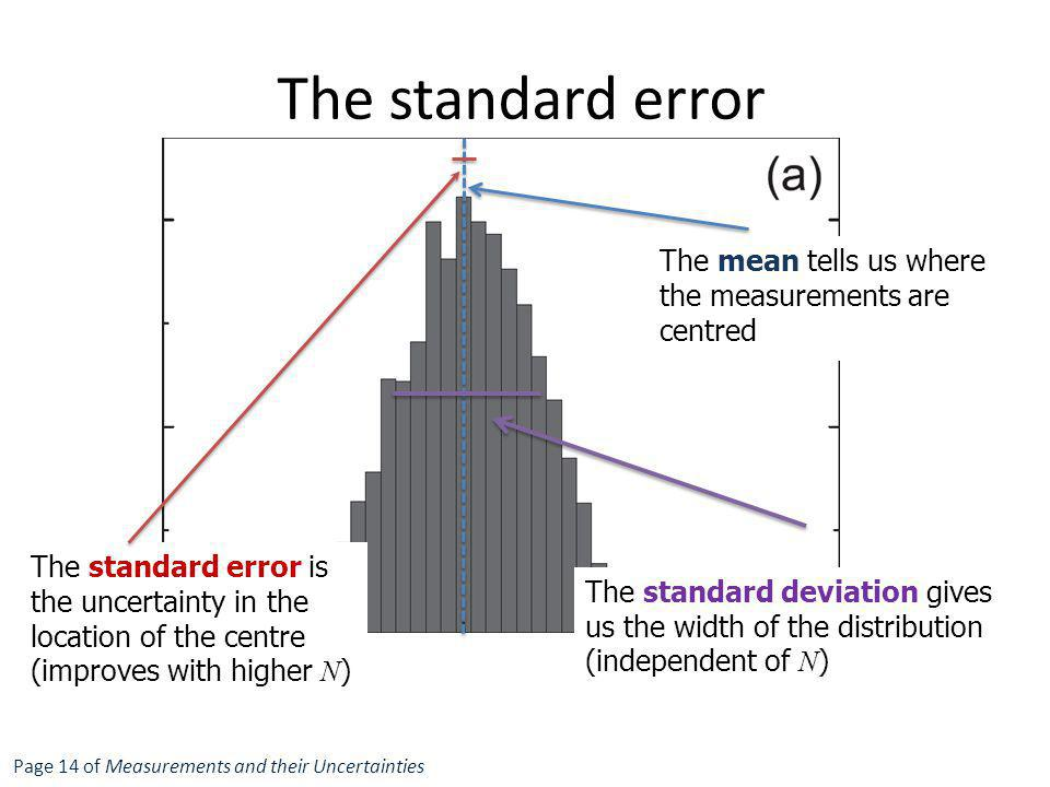 The standard error The mean tells us where the measurements are centred.