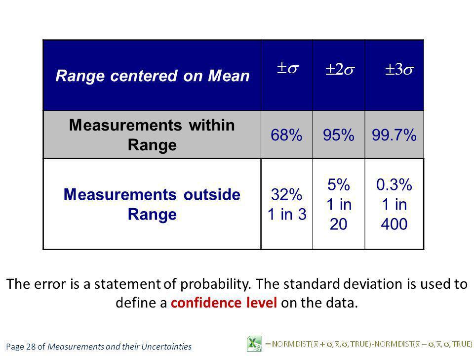 Measurements within Range Measurements outside Range
