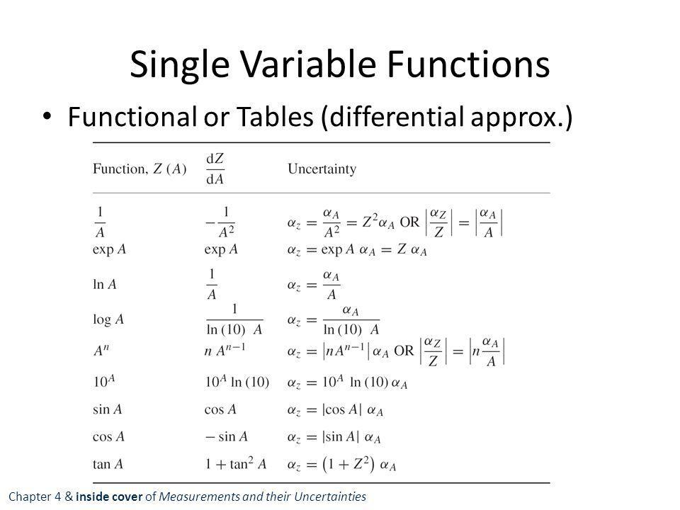 Single Variable Functions