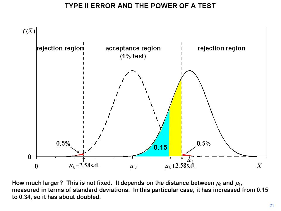 TYPE II ERROR AND THE POWER OF A TEST