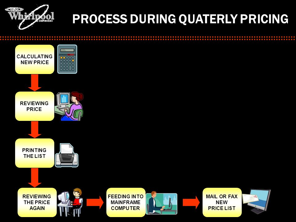 PROCESS DURING QUATERLY PRICING